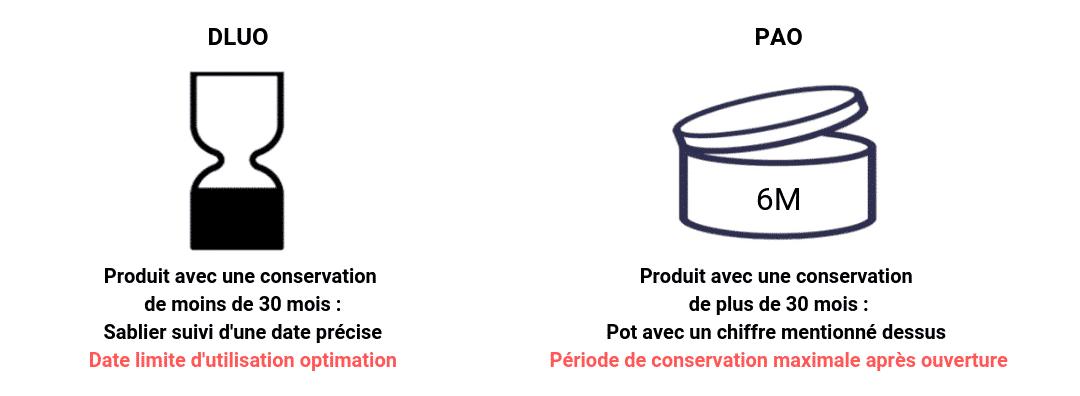 La durée de conservation peut s'exprimer par PAO ou DLUO selon si le produit se conserve plus ou moins de 30 mois avant ouverture.